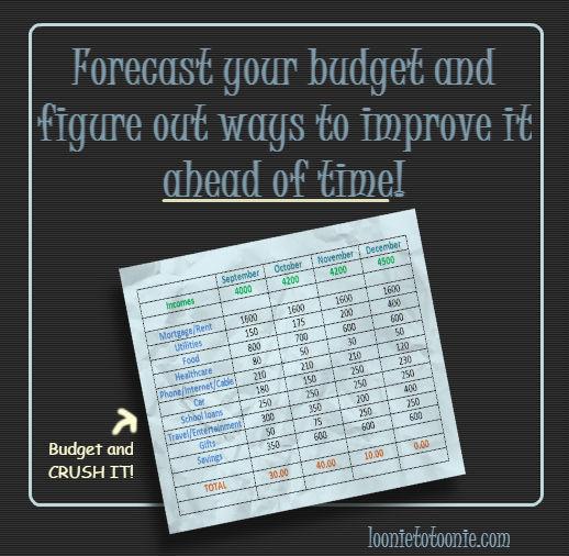 Forecast budget