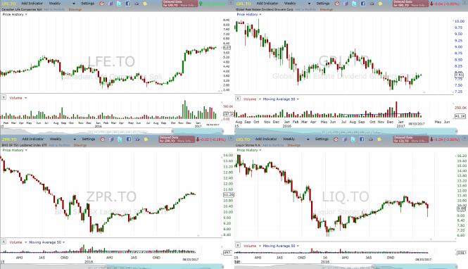 4 charts
