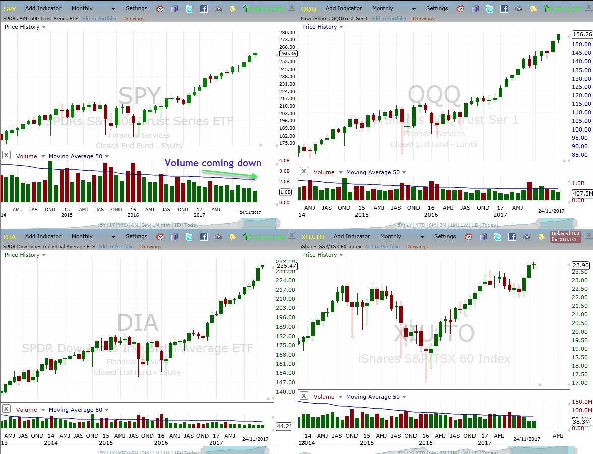 November markets